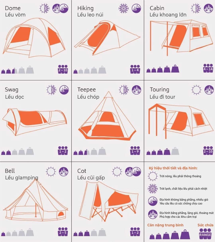 Swag - Lều ống: Loại này không quá phổ biến ở Việt Nam. Công dụng tương tự lều Hiking - chuyên cho leo núi hoặc solo camping.  Teepee - Lều chóp 1 cột: đây là loại lều được bán rất chạy, hay xuất hiện trong thời gian gần đây vì ngoại hình của nó. Lều này thì luôn đẹp luôn chanh sả. Tuyệt vời cho anh chị em nào thích chụp ảnh camping.